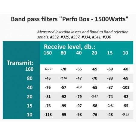 FILTRO PERFO BOX 1500W 3,5 MHZ LBS